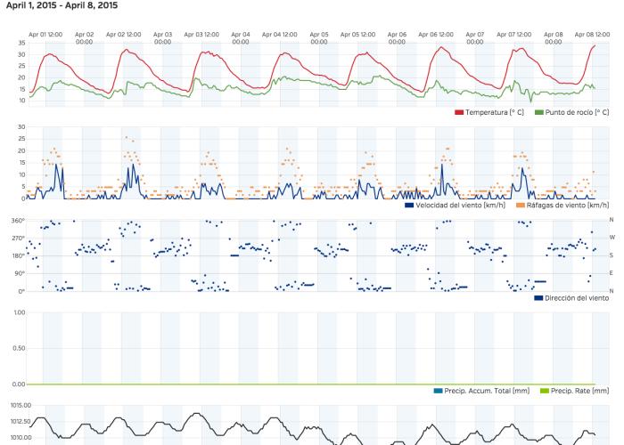 Tabla con el registro de las variables meteorológicas en los últimos días. Temperatura, punto de rocío, dirección del viento, velocidad del viento, ráfaga del viento, lluvia, presión atmosférica.  http://bit.ly/1y5ysNG